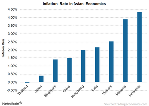 uploads///A Inflation rate Asia
