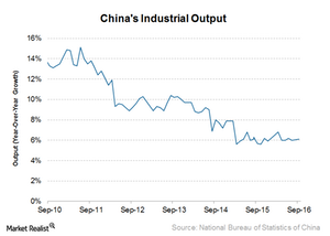 uploads///China industrial output
