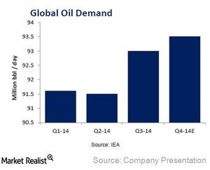 uploads/2014/12/TNK-Global-oil-demand1.jpg