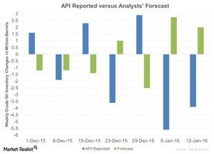 uploads/2016/01/API-Reported-versus-Analysts-Forecast-2016-01-131.jpg