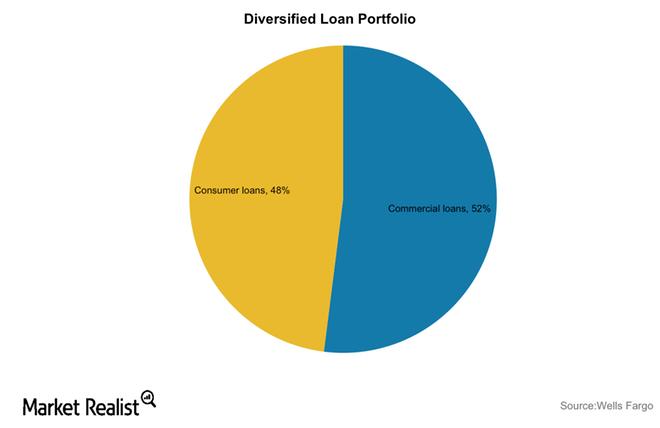 uploads///WFC Loan portfolio