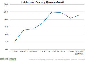 uploads/2019/01/LULU-Revenue-1.png