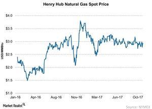 uploads/2017/11/Henry-Hub-Natural-Gas-Spot-Price-2017-11-06-1.jpg