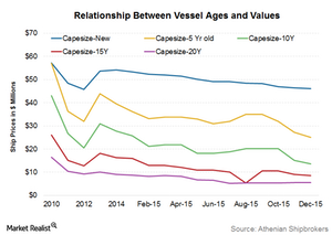 uploads/2016/01/Dry-bulk-vessel-values1.png
