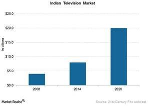uploads///INdian TV market
