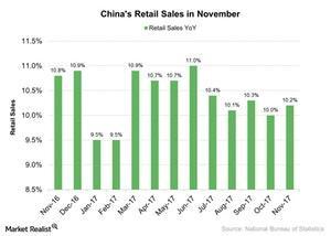 uploads///Chinas Retail Sales in November