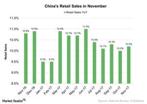 uploads/2017/12/Chinas-Retail-Sales-in-November-2017-12-22-1.jpg