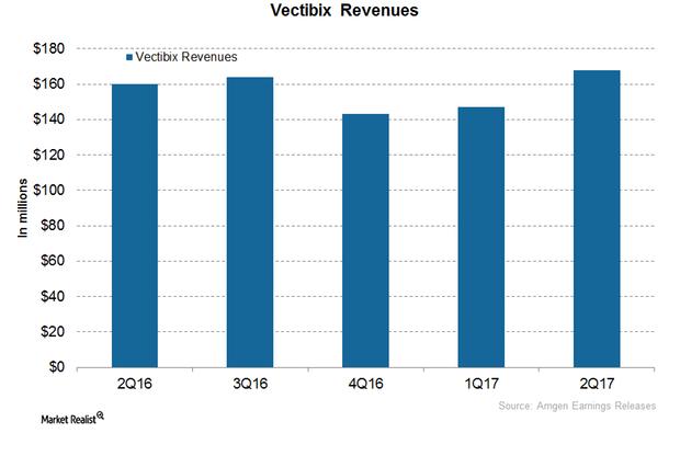 uploads///Vectibix revenues
