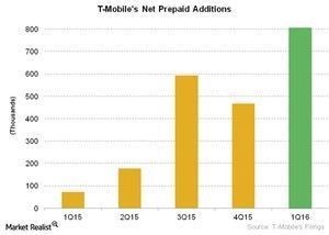 uploads///Telecom T Mobiles Net Prepaid Additions