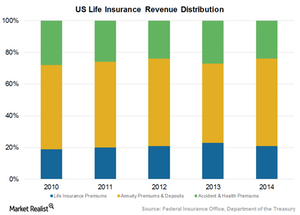 uploads///Revenue distribution