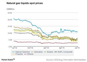 uploads/2015/07/natural-gas-liquids-spot-prices1.jpg