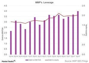 uploads///mmps leverage