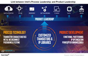uploads///A_Sermiconductors_INTC_Process and product Leadership