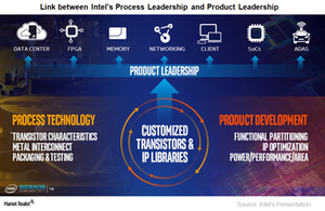 uploads/2017/04/A1_Sermiconductors_INTC_Process-and-product-Leadership-1.png