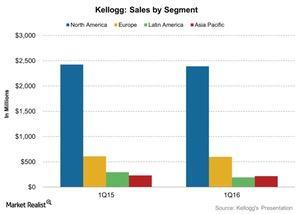 uploads/2016/05/Kellogg-Sales-by-Segment-2016-05-111.jpg