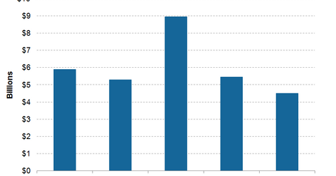 uploads/2015/10/Apple-iPad-revenues1.png