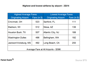 uploads/2014/12/Part-10_Air-fares-by-airport1.png