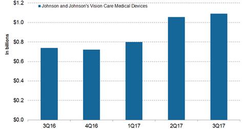 uploads/2017/12/Vision-care-2.png