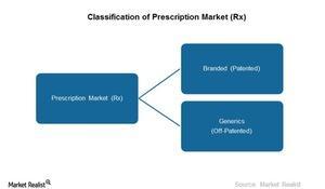 uploads///Prescription Market