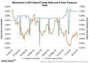 uploads/2016/08/Movement-in-US-Federal-Funds-Rate-and-2-Year-Treasury-Yield-1.jpg