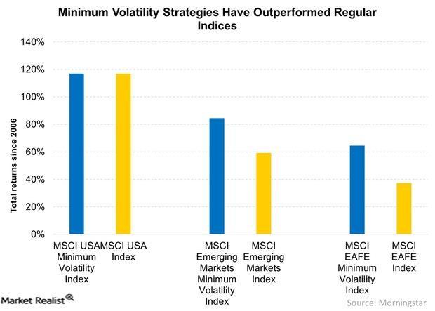 uploads///Minimum Volatility Strategies Have Outperformed Regular Indices