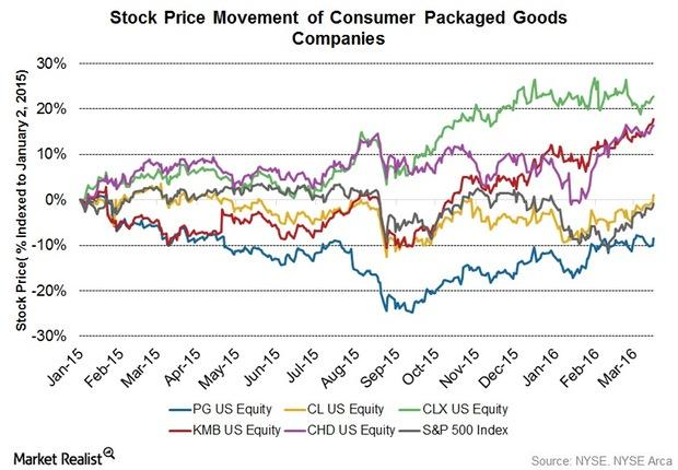 uploads///Q Stock price