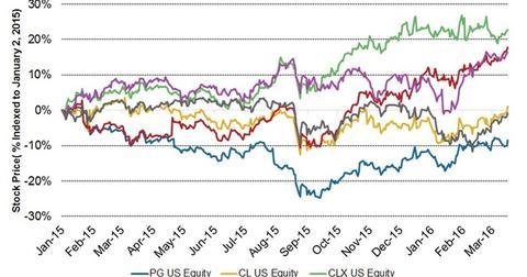 uploads/2016/06/1Q16-Stock-price-1.jpg
