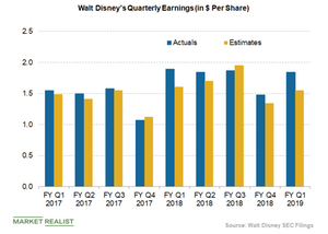 uploads/2019/02/disney-quarterly-earnings-1.png