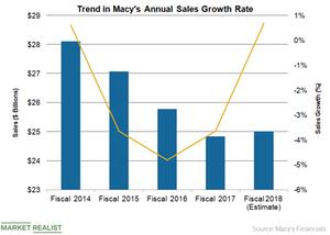 uploads///Macys Sales