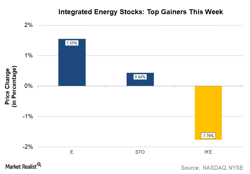 uploads///Energy MWU_ INTEGRATED Gainers