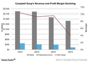 uploads///Campbell Soups Revenue and Profit Margin Declining