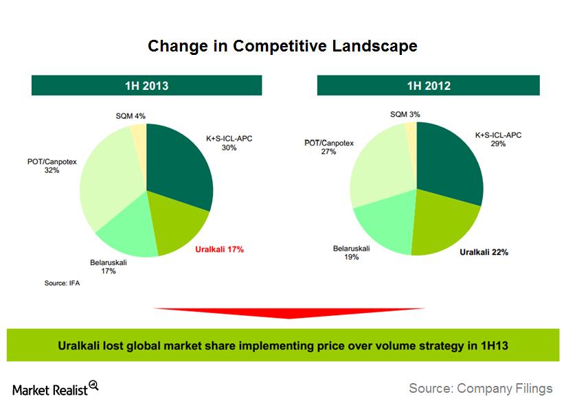 uploads///Change in Competitive Landscape