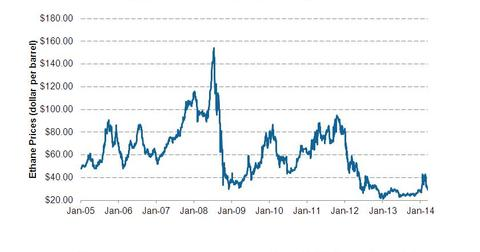 uploads/2014/04/Ethane-price-from-2005.jpg