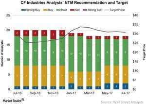 uploads/2017/07/CF-Industries-Analysts-NTM-Recommendation-and-Target-2017-07-13-1.jpg