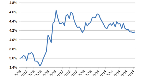 uploads/2014/06/Mortgage-Rates2.png