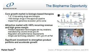 uploads///danaher biologics opportunity