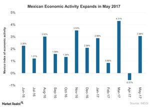 uploads///Mexican Economic Activity Expands in May