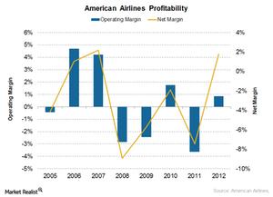 uploads///AAl profitability