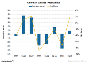 uploads/2016/06/AAl-profitability-1-1.png