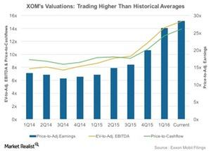 uploads///Historical Valuations