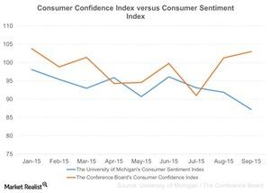 uploads/2015/10/Consumer-Confidence-Index-versus-Consumer-Sentiment-Index-2015-10-051.jpg