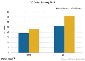 uploads/2015/02/GD-order-backlog-20141.png