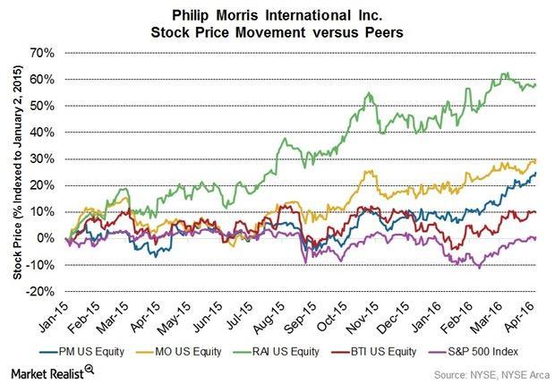 uploads///Q stock prices