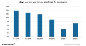 uploads///ebay revenue growth