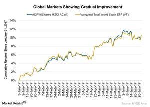 uploads/2017/07/Global-Markets-Showing-Gradual-Improvement-2017-06-29-1.jpg
