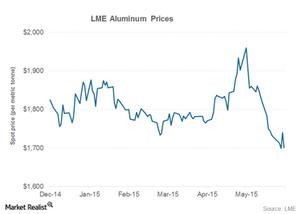 uploads/2015/06/part-2-aluminum-prices1.png