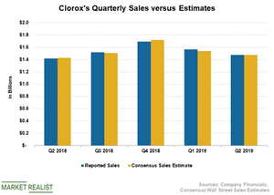uploads/2019/02/CLX-Sales-1.png
