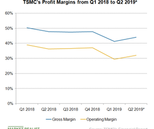 uploads/2019/04/A5_Semiconductors_TSM-profit-margin-Q119-1.png