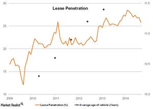 uploads///Lease Penetration