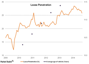 uploads/2014/12/Lease-Penetration-11.png